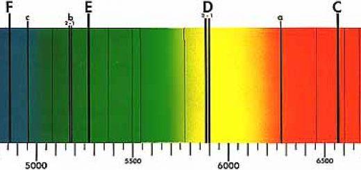 Основные виды спектрального анализа