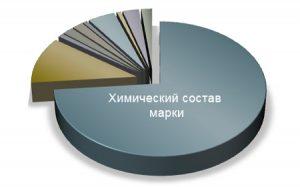 Точное исследование металлов по хим составу