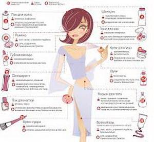 Товароведение и экспертиза парфюмерно-косметических товаров