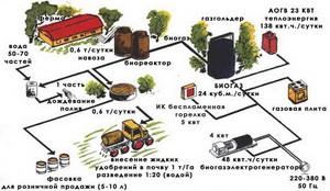 Анализ жидких азотных удобрений