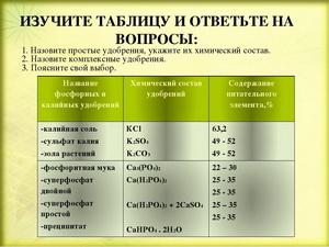 Раскрыть химический состав удобрений