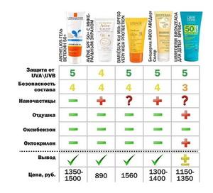 Химическая экспертиза парфюмерно-косметических товаров