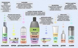Химанализ парфюмерных товаров
